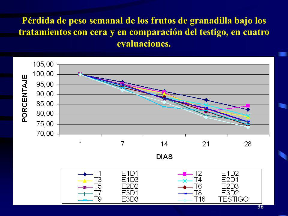 36 Pérdida de peso semanal de los frutos de granadilla bajo los tratamientos con cera y en comparación del testigo, en cuatro evaluaciones.