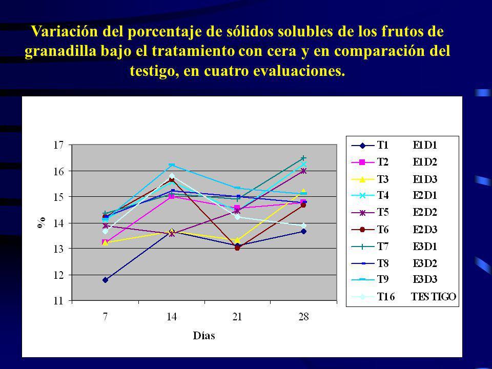 38 Variación del porcentaje de sólidos solubles de los frutos de granadilla bajo el tratamiento con cera y en comparación del testigo, en cuatro evalu