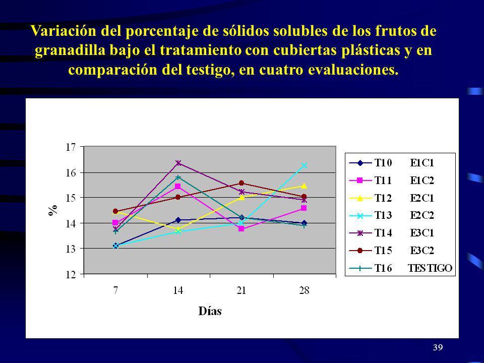 39 Variación del porcentaje de sólidos solubles de los frutos de granadilla bajo el tratamiento con cubiertas plásticas y en comparación del testigo,