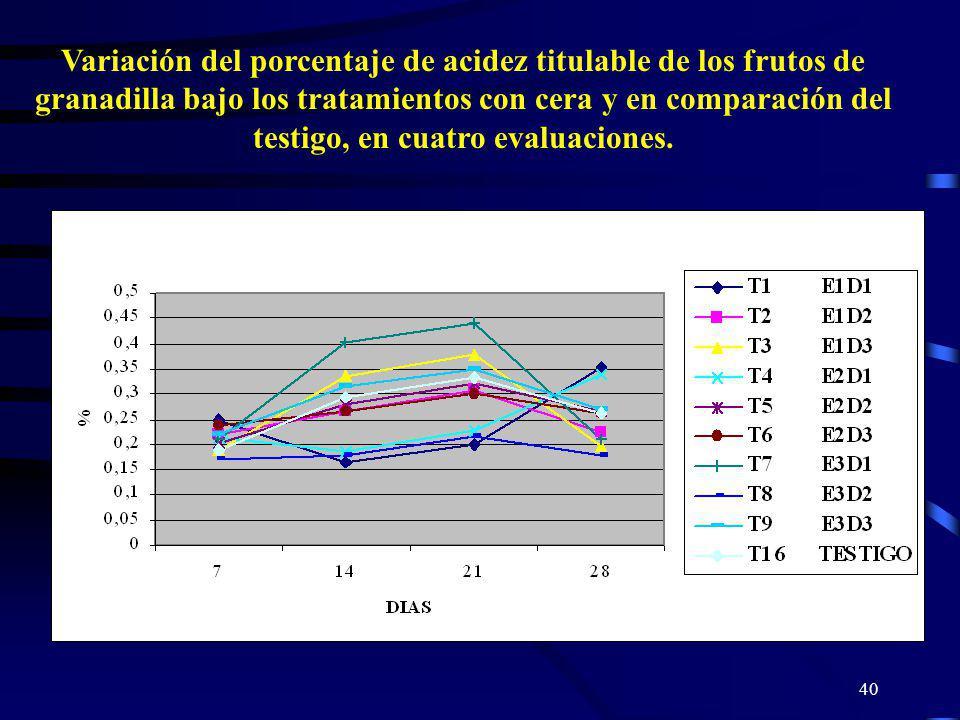 40 Variación del porcentaje de acidez titulable de los frutos de granadilla bajo los tratamientos con cera y en comparación del testigo, en cuatro eva