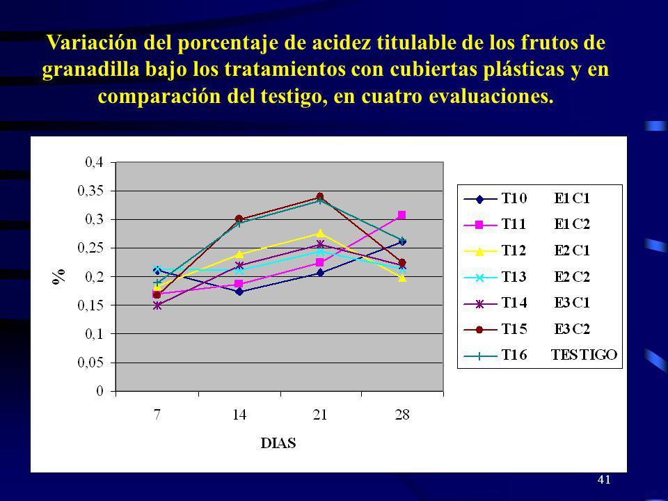 41 Variación del porcentaje de acidez titulable de los frutos de granadilla bajo los tratamientos con cubiertas plásticas y en comparación del testigo