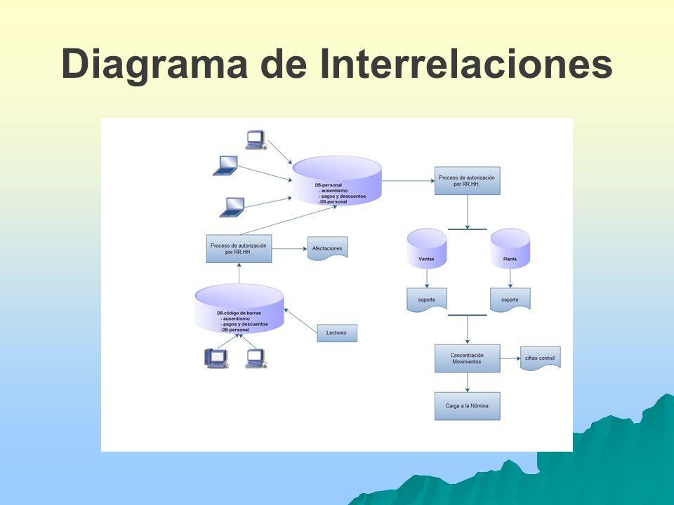 Diagrama de Interrelaciones