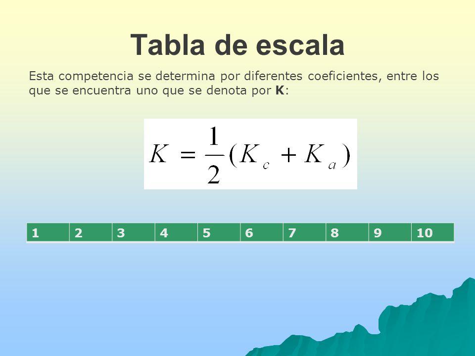Tabla de escala Esta competencia se determina por diferentes coeficientes, entre los que se encuentra uno que se denota por K: 12345678910
