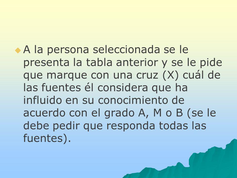 A la persona seleccionada se le presenta la tabla anterior y se le pide que marque con una cruz (X) cuál de las fuentes él considera que ha influido en su conocimiento de acuerdo con el grado A, M o B (se le debe pedir que responda todas las fuentes).