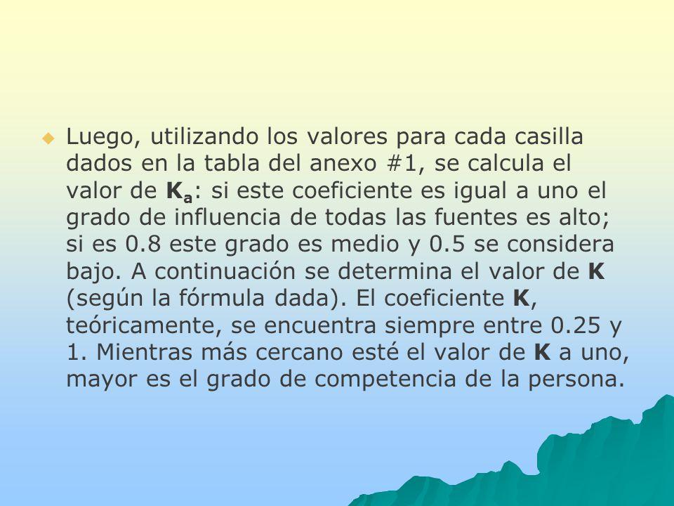 Luego, utilizando los valores para cada casilla dados en la tabla del anexo #1, se calcula el valor de K a : si este coeficiente es igual a uno el grado de influencia de todas las fuentes es alto; si es 0.8 este grado es medio y 0.5 se considera bajo.
