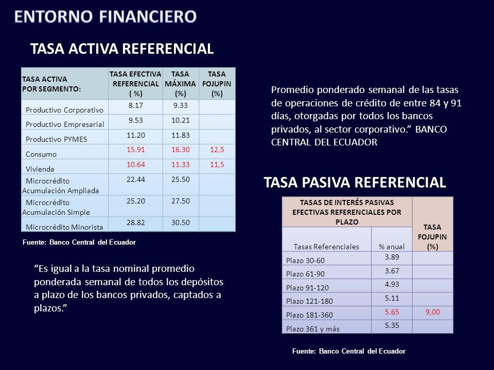 TASA ACTIVA REFERENCIAL TASA PASIVA REFERENCIAL Promedio ponderado semanal de las tasas de operaciones de crédito de entre 84 y 91 días, otorgadas por todos los bancos privados, al sector corporativo.