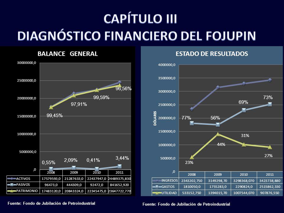 Fuente: Fondo de Jubilación de Petroindustrial 0,55% 99,45% 23% 44% 31% 27%