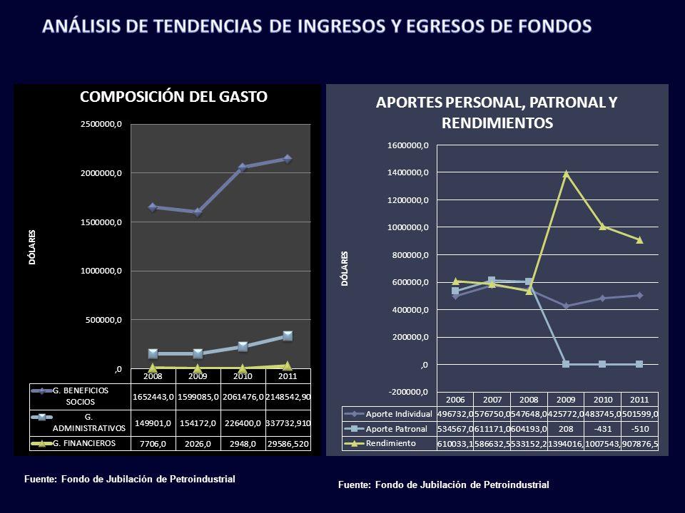 Fuente: Fondo de Jubilación de Petroindustrial