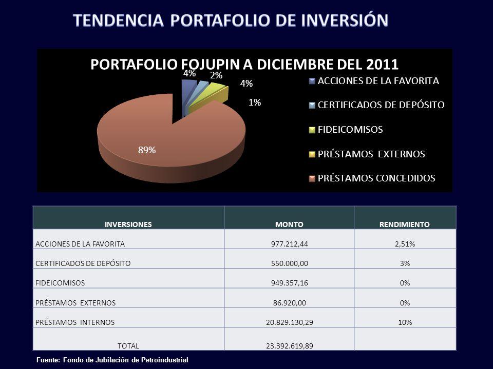INVERSIONESMONTORENDIMIENTO ACCIONES DE LA FAVORITA977.212,442,51% CERTIFICADOS DE DEPÓSITO550.000,003% FIDEICOMISOS949.357,160% PRÉSTAMOS EXTERNOS86.920,000% PRÉSTAMOS INTERNOS20.829.130,2910% TOTAL23.392.619,89 Fuente: Fondo de Jubilación de Petroindustrial