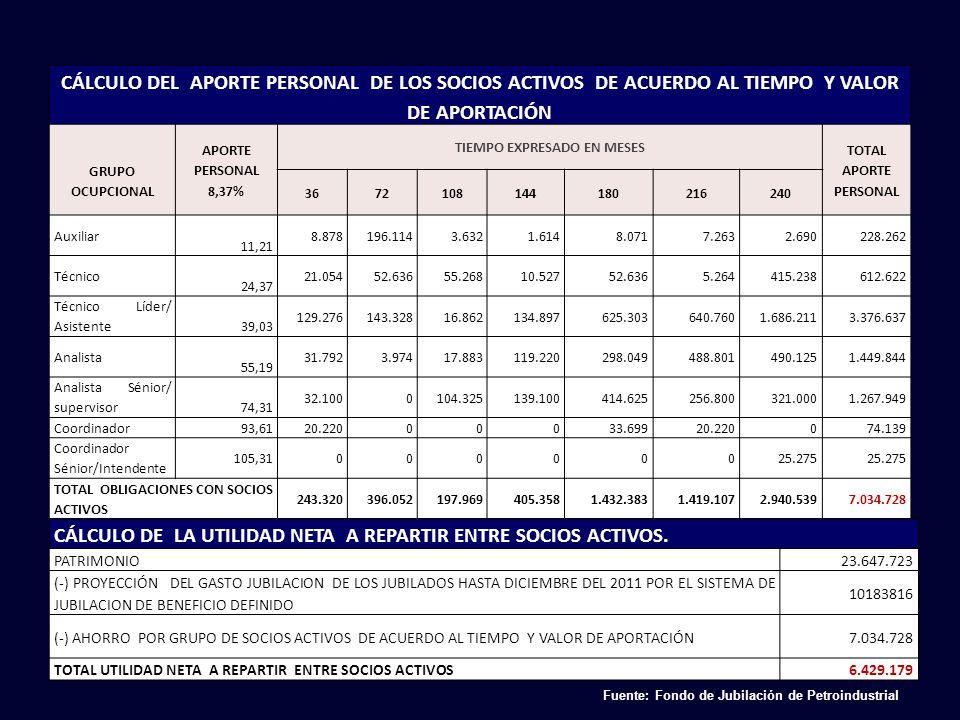 CÁLCULO DEL APORTE PERSONAL DE LOS SOCIOS ACTIVOS DE ACUERDO AL TIEMPO Y VALOR DE APORTACIÓN GRUPO OCUPCIONAL APORTE PERSONAL 8,37% TIEMPO EXPRESADO EN MESES TOTAL APORTE PERSONAL 3672108144180216240 Auxiliar 11,21 8.878196.1143.6321.6148.0717.2632.690228.262 Técnico 24,37 21.05452.63655.26810.52752.6365.264415.238612.622 Técnico Líder/ Asistente 39,03 129.276143.32816.862134.897625.303640.7601.686.2113.376.637 Analista 55,19 31.7923.97417.883119.220298.049488.801490.1251.449.844 Analista Sénior/ supervisor 74,31 32.1000104.325139.100414.625256.800321.0001.267.949 Coordinador93,6120.22000033.69920.220074.139 Coordinador Sénior/Intendente 105,3100000025.275 TOTAL OBLIGACIONES CON SOCIOS ACTIVOS 243.320396.052197.969405.3581.432.3831.419.1072.940.5397.034.728 CÁLCULO DE LA UTILIDAD NETA A REPARTIR ENTRE SOCIOS ACTIVOS.