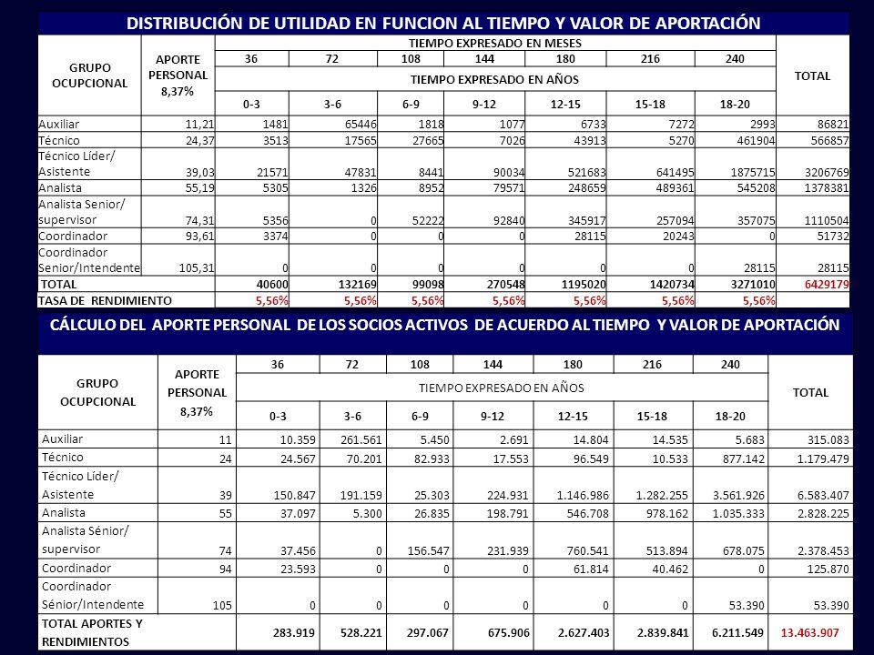 DISTRIBUCIÓN DE UTILIDAD EN FUNCION AL TIEMPO Y VALOR DE APORTACIÓN GRUPO OCUPCIONAL APORTE PERSONAL 8,37% TIEMPO EXPRESADO EN MESES TOTAL 3672108144180216240 TIEMPO EXPRESADO EN AÑOS 0-33-66-99-1212-1515-1818-20 Auxiliar 11,211481654461818107767337272299386821 Técnico 24,37351317565276657026439135270461904566857 Técnico Líder/ Asistente 39,03215714783184419003452168364149518757153206769 Analista 55,19530513268952795712486594893615452081378381 Analista Senior/ supervisor 74,315356052222928403459172570943570751110504 Coordinador 93,6133740002811520243051732 Coordinador Senior/Intendente 105,3100000028115 TOTAL40600132169990982705481195020142073432710106429179 TASA DE RENDIMIENTO5,56% CÁLCULO DEL APORTE PERSONAL DE LOS SOCIOS ACTIVOS DE ACUERDO AL TIEMPO Y VALOR DE APORTACIÓN GRUPO OCUPCIONAL APORTE PERSONAL 8,37% 3672108144180216240 TOTAL TIEMPO EXPRESADO EN AÑOS 0-33-66-99-1212-1515-1818-20 Auxiliar 1110.359261.5615.4502.69114.80414.5355.683315.083 Técnico 2424.56770.20182.93317.55396.54910.533877.1421.179.479 Técnico Líder/ Asistente 39150.847191.15925.303224.9311.146.9861.282.2553.561.9266.583.407 Analista 5537.0975.30026.835198.791546.708978.1621.035.3332.828.225 Analista Sénior/ supervisor 7437.4560156.547231.939760.541513.894678.0752.378.453 Coordinador 9423.59300061.81440.4620125.870 Coordinador Sénior/Intendente 10500000053.390 TOTAL APORTES Y RENDIMIENTOS 283.919528.221297.067675.9062.627.4032.839.8416.211.549 13.463.907