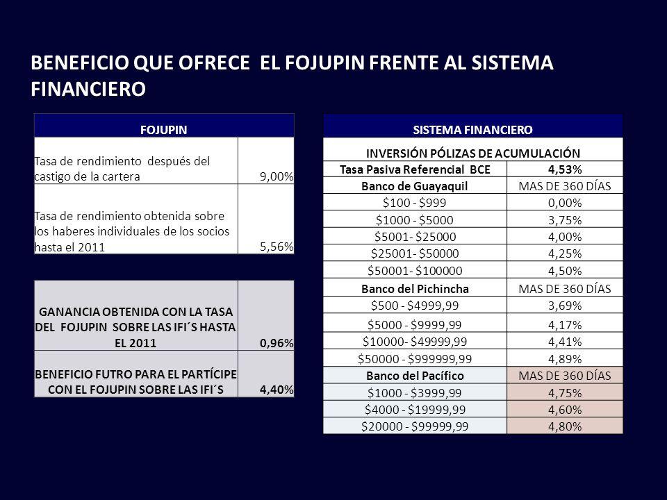SISTEMA FINANCIERO INVERSIÓN PÓLIZAS DE ACUMULACIÓN Tasa Pasiva Referencial BCE4,53% Banco de GuayaquilMAS DE 360 DÍAS $100 - $9990,00% $1000 - $50003,75% $5001- $250004,00% $25001- $500004,25% $50001- $1000004,50% Banco del PichinchaMAS DE 360 DÍAS $500 - $4999,993,69% $5000 - $9999,994,17% $10000- $49999,994,41% $50000 - $999999,994,89% Banco del PacíficoMAS DE 360 DÍAS $1000 - $3999,994,75% $4000 - $19999,994,60% $20000 - $99999,994,80% FOJUPIN Tasa de rendimiento después del castigo de la cartera9,00% Tasa de rendimiento obtenida sobre los haberes individuales de los socios hasta el 20115,56% GANANCIA OBTENIDA CON LA TASA DEL FOJUPIN SOBRE LAS IFI´S HASTA EL 20110,96% BENEFICIO FUTRO PARA EL PARTÍCIPE CON EL FOJUPIN SOBRE LAS IFI´S4,40% BENEFICIO QUE OFRECE EL FOJUPIN FRENTE AL SISTEMA FINANCIERO