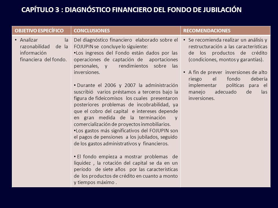OBJETIVO ESPECÍFICOCONCLUSIONESRECOMENDACIONES Analizar la razonabilidad de la información financiera del fondo.