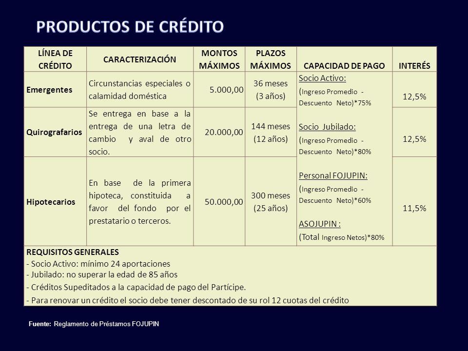 Fuente: Reglamento de Préstamos FOJUPIN