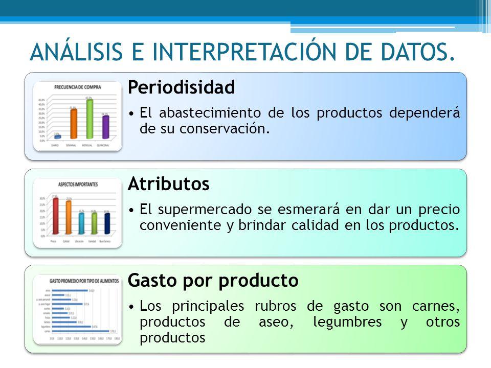 ANÁLISIS E INTERPRETACIÓN DE DATOS. Periodisidad El abastecimiento de los productos dependerá de su conservación. Atributos El supermercado se esmerar