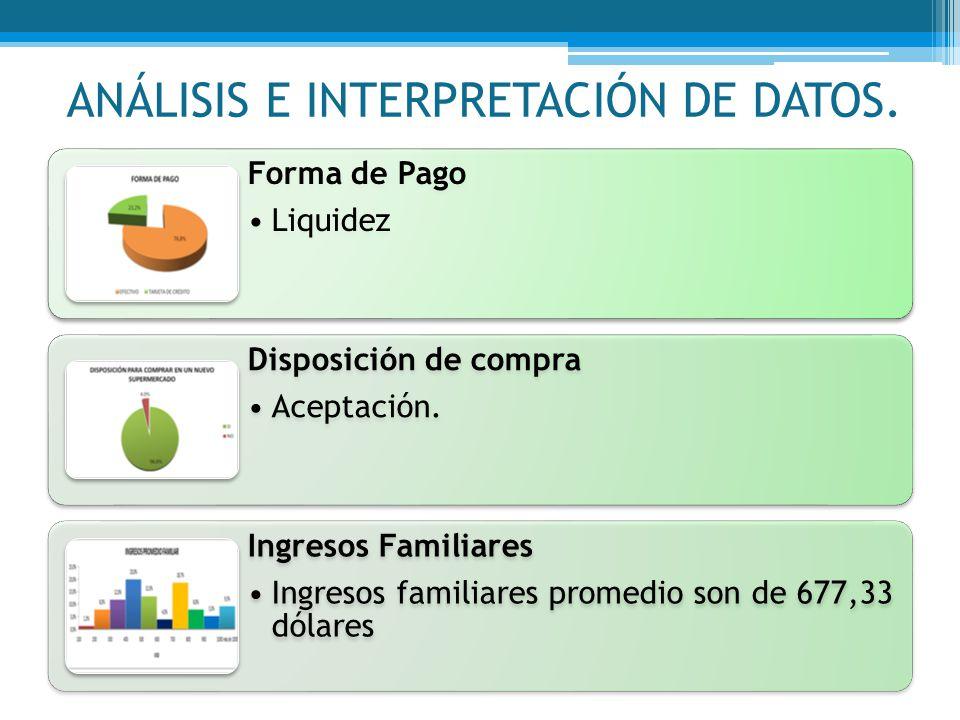 Forma de Pago Liquidez Disposición de compra Aceptación. Ingresos Familiares Ingresos familiares promedio son de 677,33 dólares ANÁLISIS E INTERPRETAC