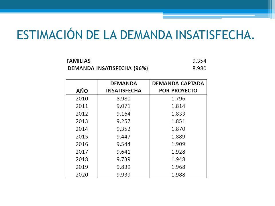 ESTIMACIÓN DE LA DEMANDA INSATISFECHA. FAMILIAS9.354 DEMANDA INSATISFECHA (96%)8.980 AÑO DEMANDA INSATISFECHA DEMANDA CAPTADA POR PROYECTO 20108.9801.