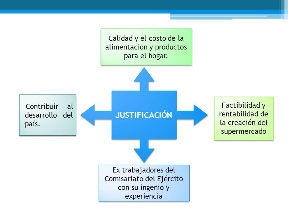 ESTRATEGIA DE MARKETING PRECIO Menor competencia PROMOCIÓN.
