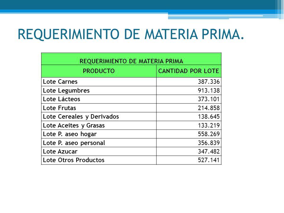 REQUERIMIENTO DE MATERIA PRIMA. REQUERIMIENTO DE MATERIA PRIMA PRODUCTOCANTIDAD POR LOTE Lote Carnes387.336 Lote Legumbres913.138 Lote Lácteos373.101