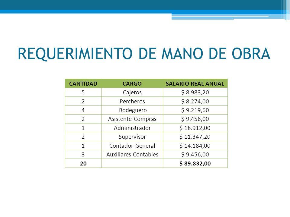 REQUERIMIENTO DE MANO DE OBRA CANTIDADCARGOSALARIO REAL ANUAL 5Cajeros$ 8.983,20 2Percheros$ 8.274,00 4 Bodeguero$ 9.219,60 2Asistente Compras$ 9.456,