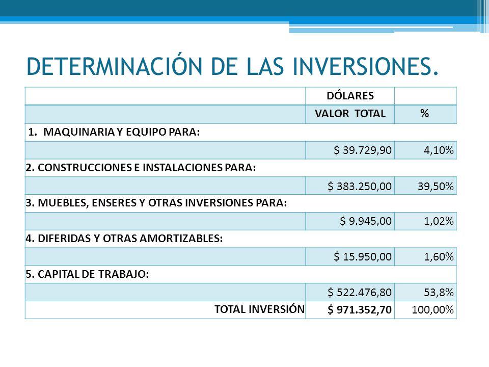 DETERMINACIÓN DE LAS INVERSIONES. DÓLARES VALOR TOTAL% 1. MAQUINARIA Y EQUIPO PARA: $ 39.729,904,10% 2. CONSTRUCCIONES E INSTALACIONES PARA: $ 383.250