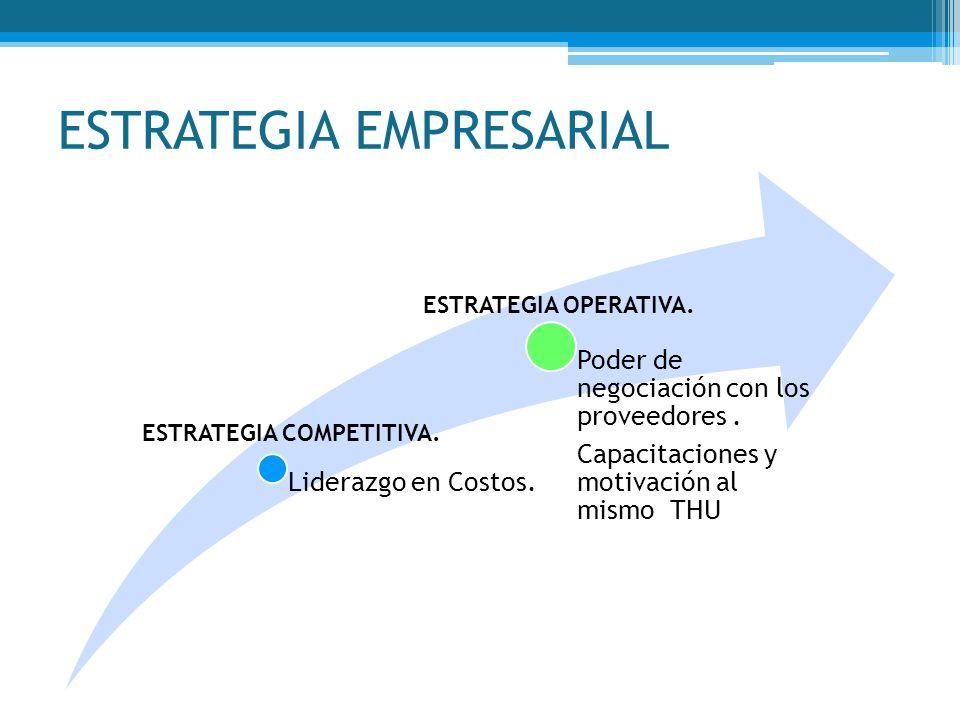ESTRATEGIA EMPRESARIAL Liderazgo en Costos. Poder de negociación con los proveedores. Capacitaciones y motivación al mismo THU ESTRATEGIA COMPETITIVA.