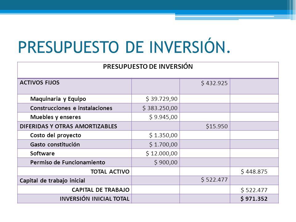 PRESUPUESTO DE INVERSIÓN. PRESUPUESTO DE INVERSIÓN ACTIVOS FIJOS $ 432.925 Maquinaria y Equipo$ 39.729,90 Construcciones e instalaciones$ 383.250,00 M