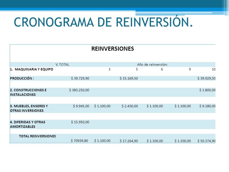 CRONOGRAMA DE REINVERSIÓN. REINVERSIONES V. TOTALAño de reinversión: 1. MAQUINARIA Y EQUIPO356910 PRODUCCIÓN :$ 39.729,90$ 15.169,50$ 39.929,50 2. CON