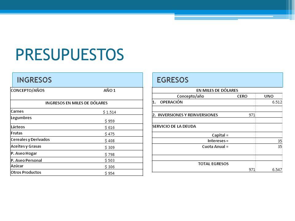 PRESUPUESTOS INGRESOSEGRESOS EN MILES DE DÓLARES Concepto/añoCEROUNO 1. OPERACIÓN 6.512 2. INVERSIONES Y REINVERSIONES971 SERVICIO DE LA DEUDA Capital