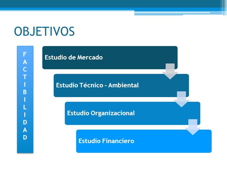 OBJETIVOS Estudio de MercadoEstudio Técnico - AmbientalEstudio OrganizacionalEstudio Financiero FACTIBILIDADFACTIBILIDAD FACTIBILIDADFACTIBILIDAD