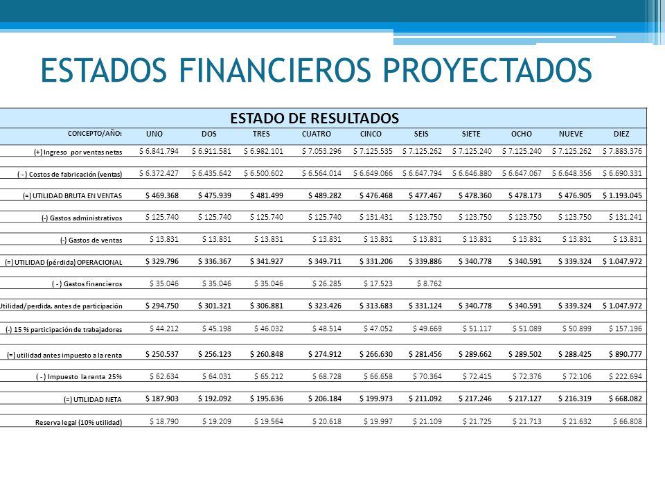 ESTADOS FINANCIEROS PROYECTADOS ESTADO DE RESULTADOS CONCEPTO/AÑO: UNODOSTRESCUATROCINCOSEISSIETEOCHONUEVEDIEZ (+) Ingreso por ventas netas $ 6.841.79