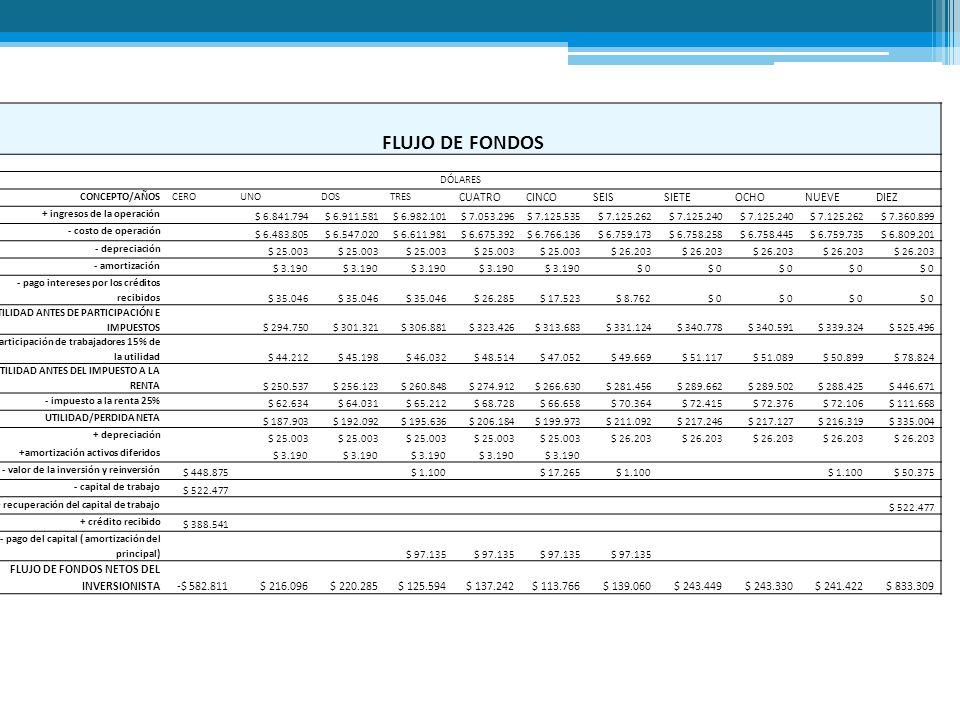 FLUJO DE FONDOS DÓLARES CONCEPTO/AÑOSCEROUNODOSTRES CUATROCINCOSEISSIETEOCHONUEVEDIEZ + ingresos de la operación $ 6.841.794$ 6.911.581$ 6.982.101$ 7.