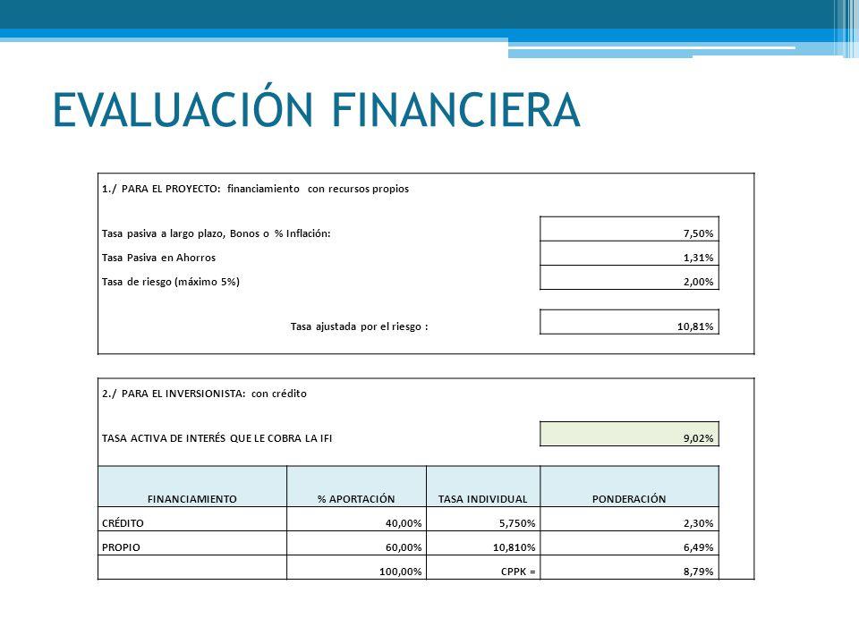 EVALUACIÓN FINANCIERA 1./ PARA EL PROYECTO: financiamiento con recursos propios Tasa pasiva a largo plazo, Bonos o % Inflación:7,50% Tasa Pasiva en Ah