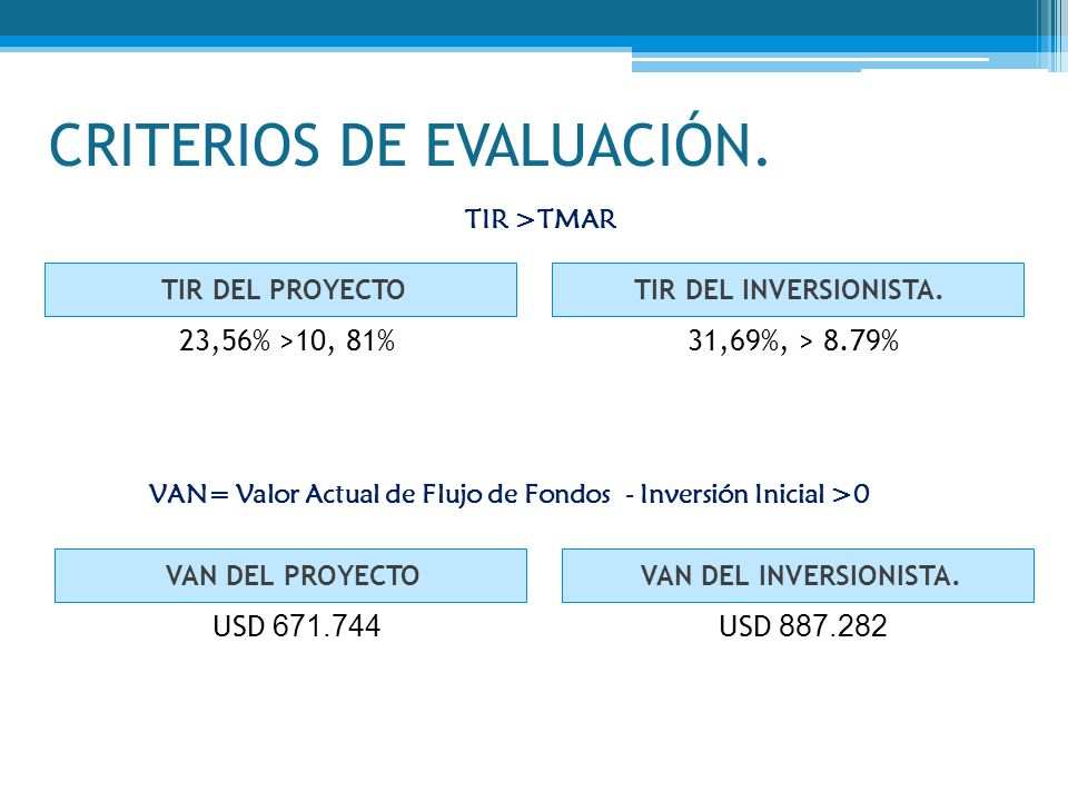 CRITERIOS DE EVALUACIÓN. TIR DEL PROYECTOTIR DEL INVERSIONISTA. 23,56% >10, 81%31,69%, > 8.79% TIR >TMAR VAN= Valor Actual de Flujo de Fondos - Invers