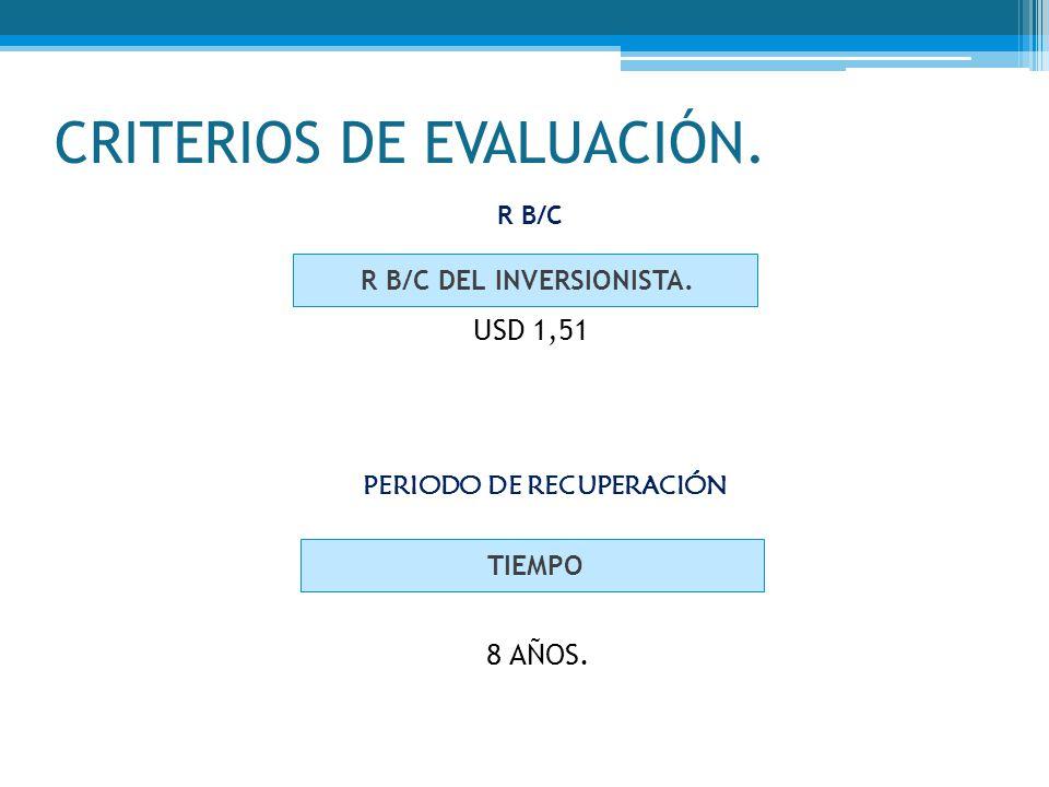 CRITERIOS DE EVALUACIÓN. R B/C DEL INVERSIONISTA. USD 1,51 R B/C PERIODO DE RECUPERACIÓN TIEMPO 8 AÑOS.
