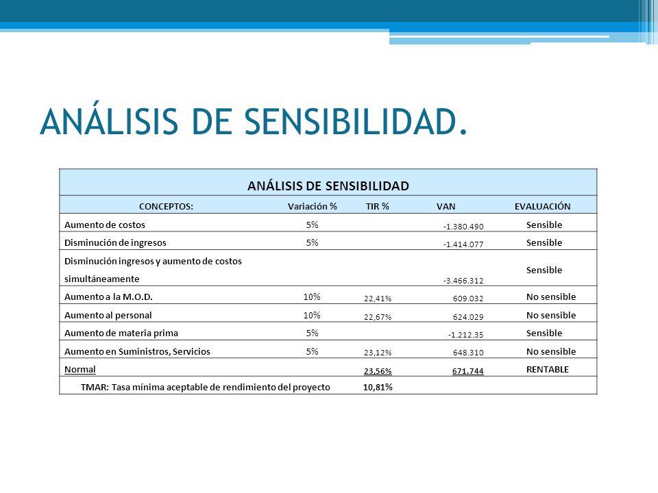 ANÁLISIS DE SENSIBILIDAD. ANÁLISIS DE SENSIBILIDAD CONCEPTOS:Variación %TIR %VANEVALUACIÓN Aumento de costos5% -1.380.490 Sensible Disminución de ingr