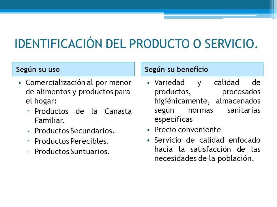 IDENTIFICACIÓN DEL PRODUCTO O SERVICIO. Según su usoSegún su beneficio Comercialización al por menor de alimentos y productos para el hogar: Productos