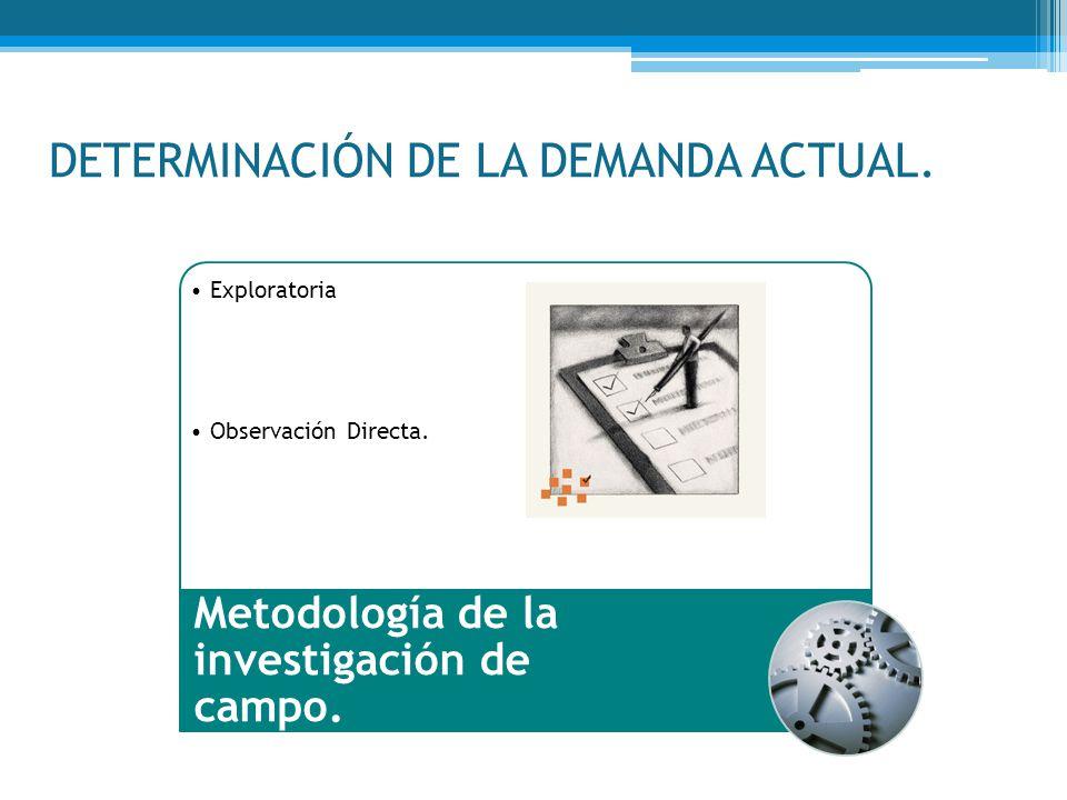 DETERMINACIÓN DE LA DEMANDA ACTUAL. Exploratoria Observación Directa. Metodología de la investigación de campo.