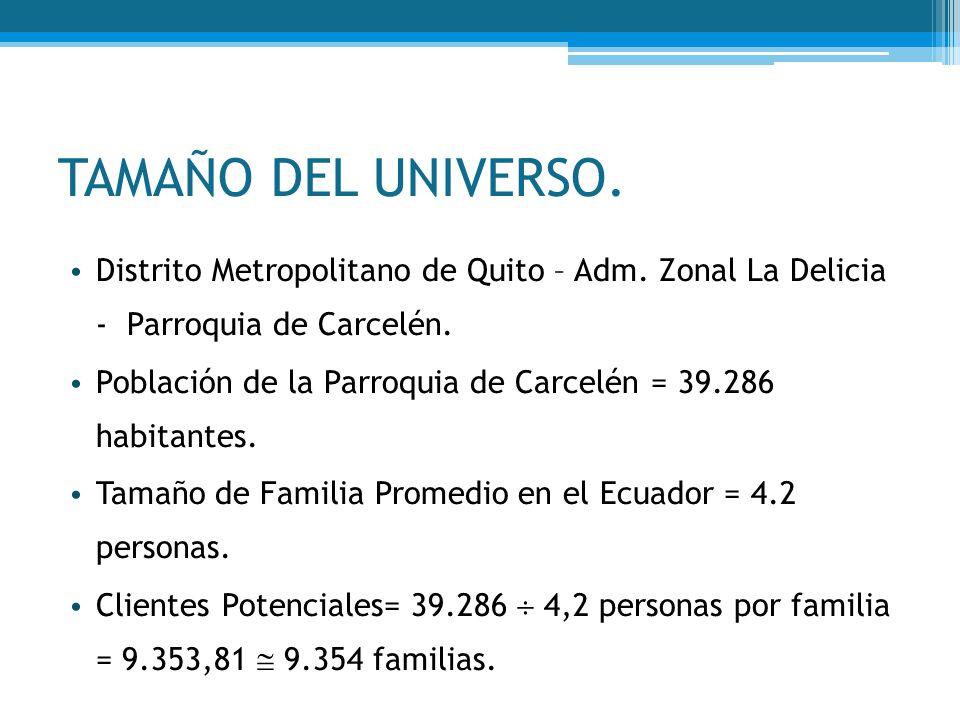 TAMAÑO DEL UNIVERSO. Distrito Metropolitano de Quito – Adm. Zonal La Delicia - Parroquia de Carcelén. Población de la Parroquia de Carcelén = 39.286 h