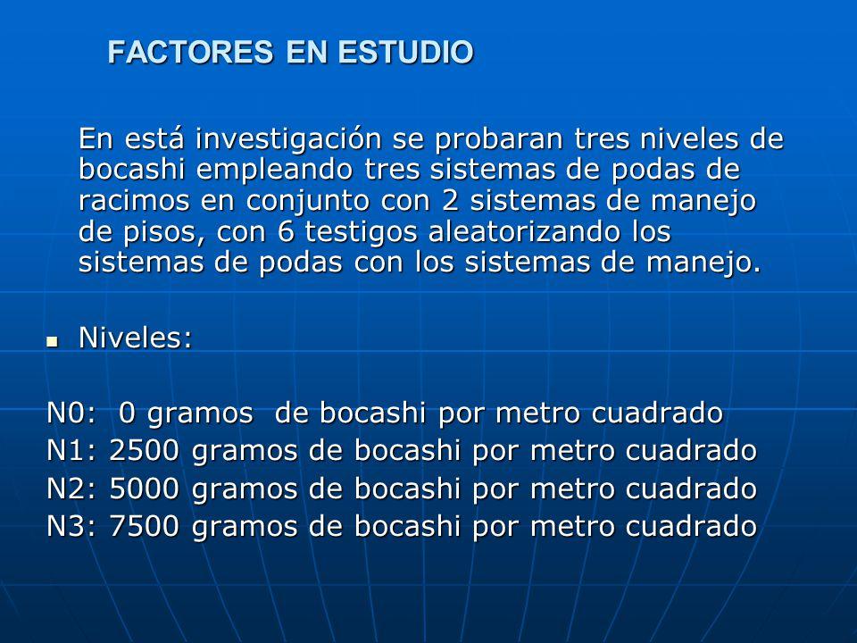 FACTORES EN ESTUDIO En está investigación se probaran tres niveles de bocashi empleando tres sistemas de podas de racimos en conjunto con 2 sistemas d