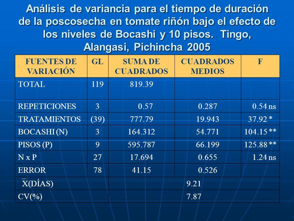 Análisis de variancia para el tiempo de duración de la poscosecha en tomate riñón bajo el efecto de los niveles de Bocashi y 10 pisos. Tingo, Alangasi