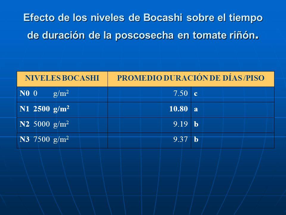 Efecto de los niveles de Bocashi sobre el tiempo de duración de la poscosecha en tomate riñón. NIVELES BOCASHIPROMEDIO DURACIÓN DE DÍAS /PISO N0 0 g/m