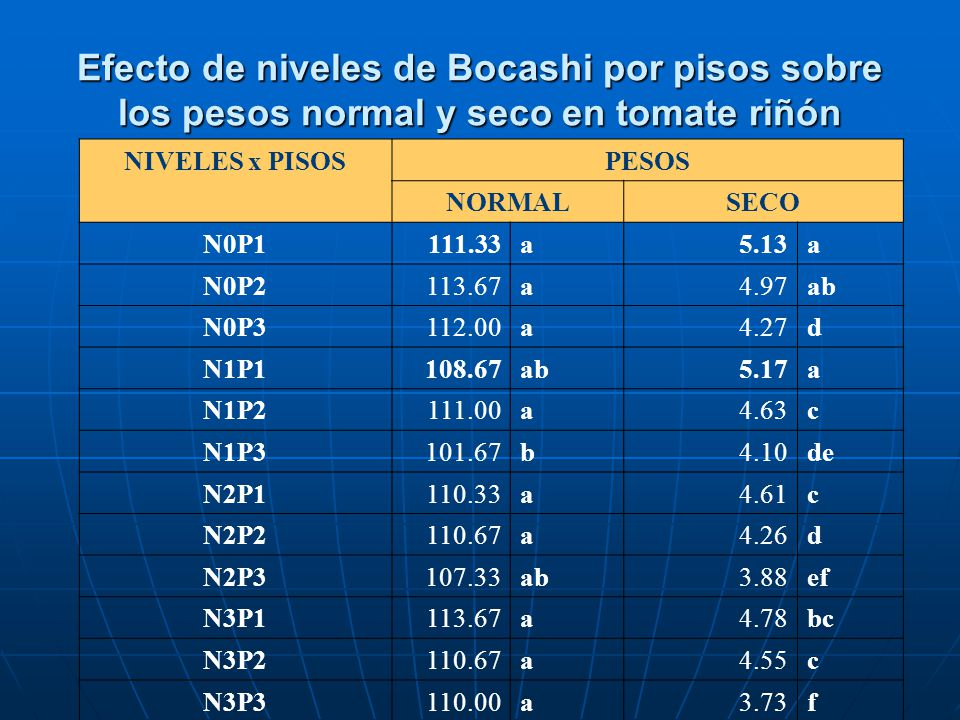 Efecto de niveles de Bocashi por pisos sobre los pesos normal y seco en tomate riñón NIVELES x PISOSPESOS NORMALSECO N0P1111.33a5.13a N0P2113.67a4.97a