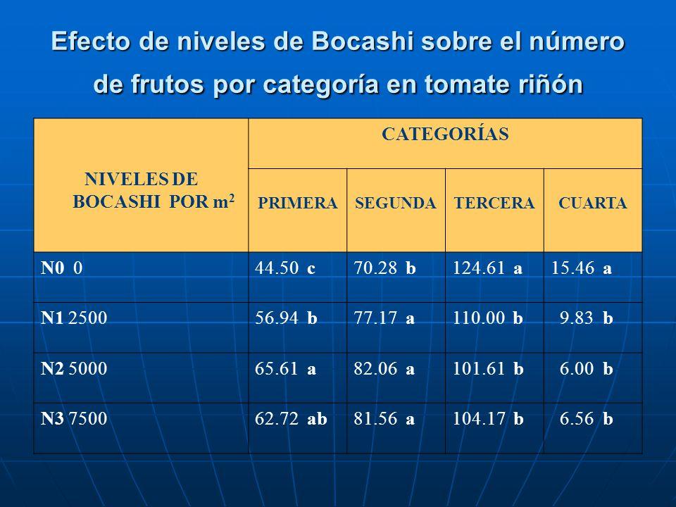 Efecto de niveles de Bocashi sobre el número de frutos por categoría en tomate riñón NIVELES DE BOCASHI POR m 2 CATEGORÍAS PRIMERASEGUNDATERCERACUARTA