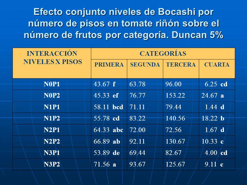 Efecto conjunto niveles de Bocashi por número de pisos en tomate riñón sobre el número de frutos por categoría. Duncan 5% INTERACCIÓN NIVELES X PISOS