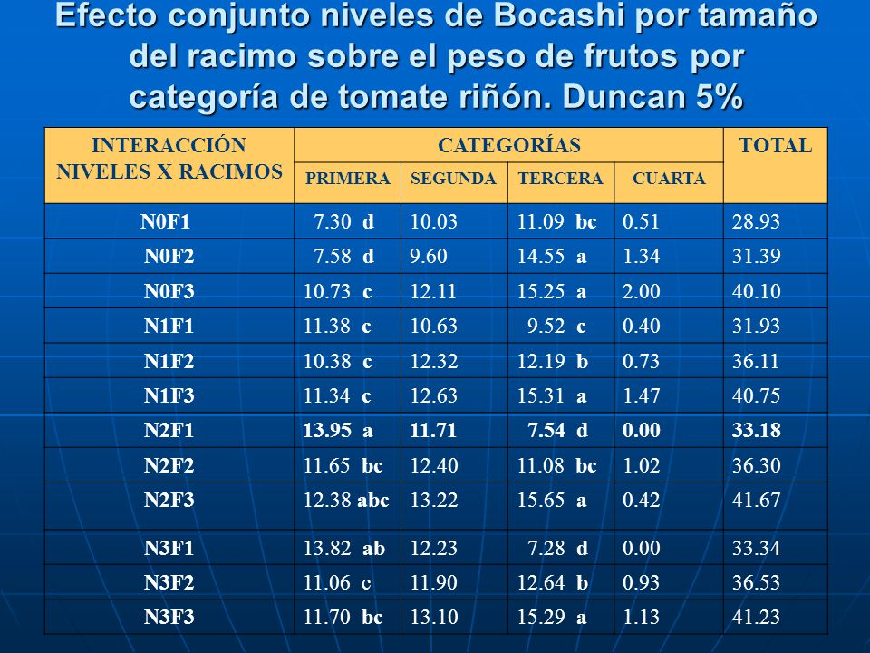 Efecto conjunto niveles de Bocashi por tamaño del racimo sobre el peso de frutos por categoría de tomate riñón. Duncan 5% INTERACCIÓN NIVELES X RACIMO