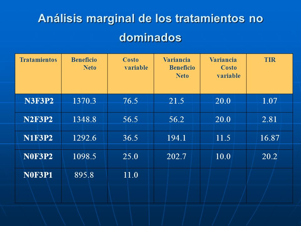 Análisis marginal de los tratamientos no dominados TratamientosBeneficio Neto Costo variable Variancia Beneficio Neto Variancia Costo variable TIR N3F