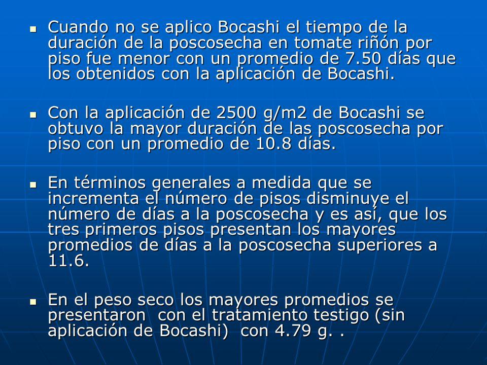 Cuando no se aplico Bocashi el tiempo de la duración de la poscosecha en tomate riñón por piso fue menor con un promedio de 7.50 días que los obtenido