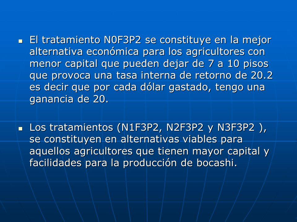 El tratamiento N0F3P2 se constituye en la mejor alternativa económica para los agricultores con menor capital que pueden dejar de 7 a 10 pisos que pro