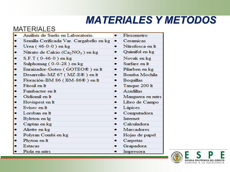 METODOLOGIA Interpretación del Análisis de suelo Kg./ha NP2O5P2O5 K2OK2O 100% BAJO MEDIO ALTO 80 60 40 60 40 20 80 40 0 75% BAJO MEDIO ALTO 60 45 30 45 30 15 60 30 0 Nombre del Producto Dosis por Hectárea Cantidad de Agua Dosis por Tratamiento Cantidad de Agua Dosis por Parcela Cantidad de Agua Goteo2 lt750 lt72 ml27 lt4 ml1.5 lt MZ5 lt750 lt120 ml18 lt10 ml1.5 lt MB3 lt750 lt36 ml9 lt6 ml1.5 lt Silicio2 lt750 lt72 ml27 lt4 ml1.5 lt